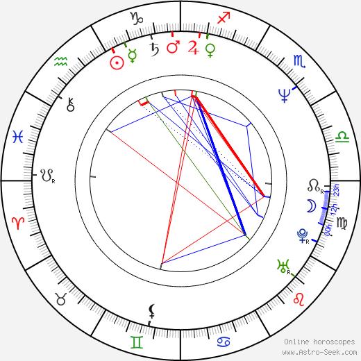 Mark Rylance birth chart, Mark Rylance astro natal horoscope, astrology