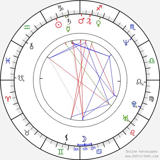 Martin Nezval astro natal birth chart, Martin Nezval horoscope, astrology