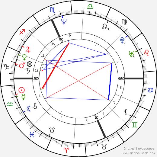 Matthew Ashford день рождения гороскоп, Matthew Ashford Натальная карта онлайн