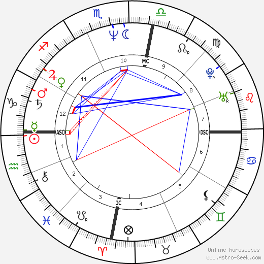Michael Hutchence birth chart, Michael Hutchence astro natal horoscope, astrology