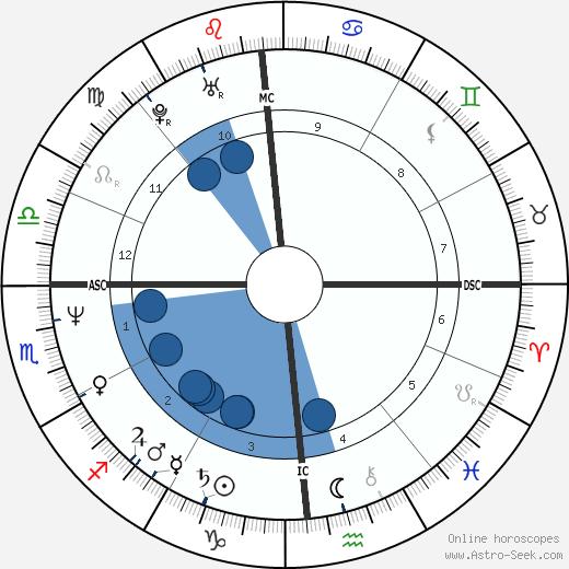 Michael Seibert wikipedia, horoscope, astrology, instagram