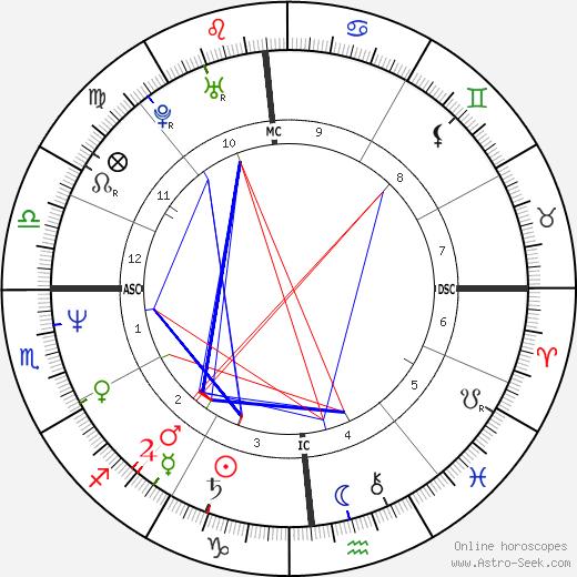 Michael Seibert tema natale, oroscopo, Michael Seibert oroscopi gratuiti, astrologia