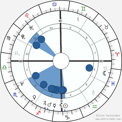 Michael Stipe wikipedia, horoscope, astrology, instagram