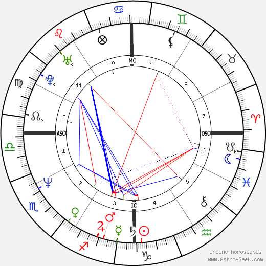 Майкл Стайп Michael Stipe день рождения гороскоп, Michael Stipe Натальная карта онлайн