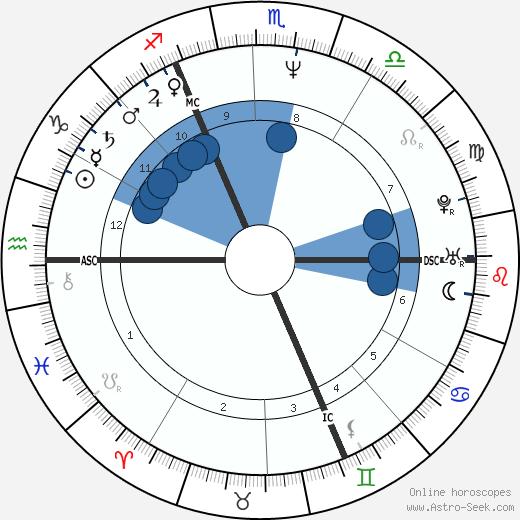 Michelle Martin wikipedia, horoscope, astrology, instagram