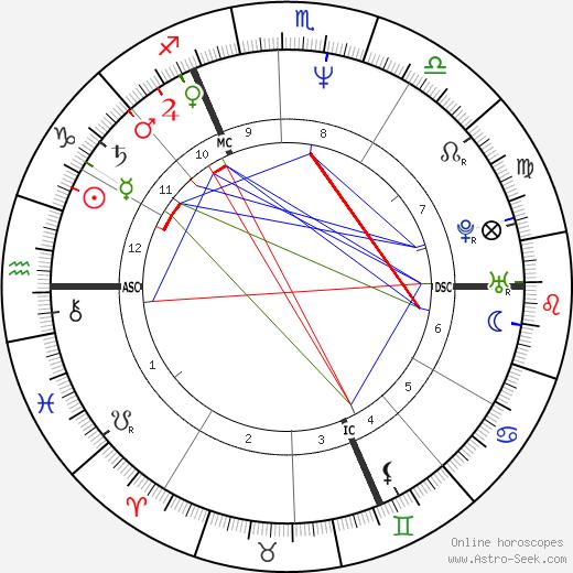 Michelle Martin tema natale, oroscopo, Michelle Martin oroscopi gratuiti, astrologia