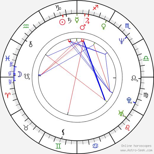 Mihnea Columbeanu tema natale, oroscopo, Mihnea Columbeanu oroscopi gratuiti, astrologia