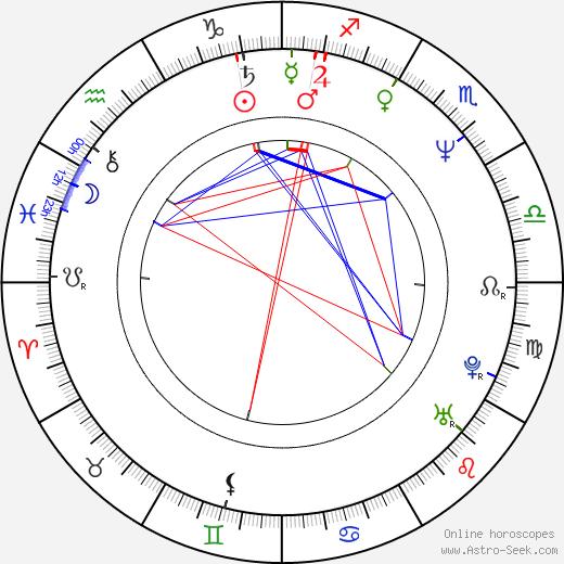 Neal Jones tema natale, oroscopo, Neal Jones oroscopi gratuiti, astrologia