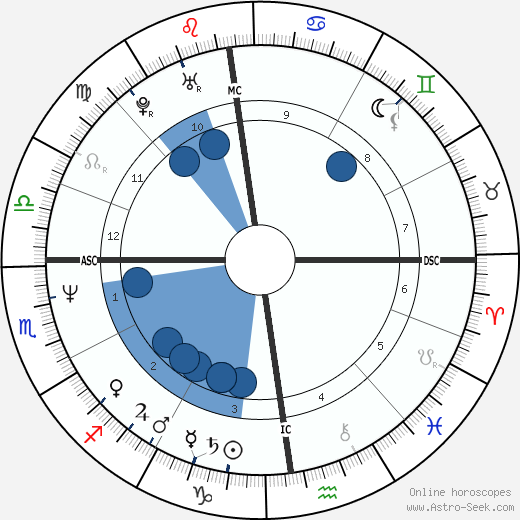 Nicolas Charrier-Bardot wikipedia, horoscope, astrology, instagram