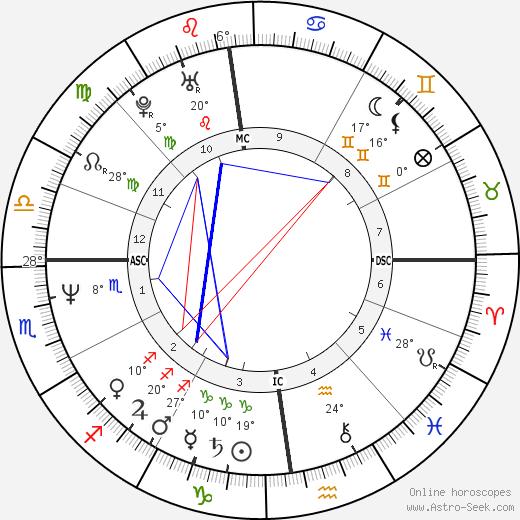 Nicolas Charrier-Bardot birth chart, biography, wikipedia 2018, 2019