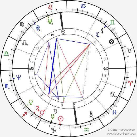 Nicolas Charrier-Bardot astro natal birth chart, Nicolas Charrier-Bardot horoscope, astrology
