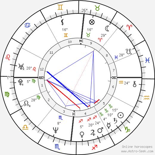 Paul Azinger birth chart, biography, wikipedia 2019, 2020