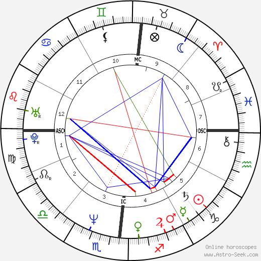 Paul Azinger birth chart, Paul Azinger astro natal horoscope, astrology