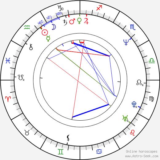 Piet Kroon astro natal birth chart, Piet Kroon horoscope, astrology