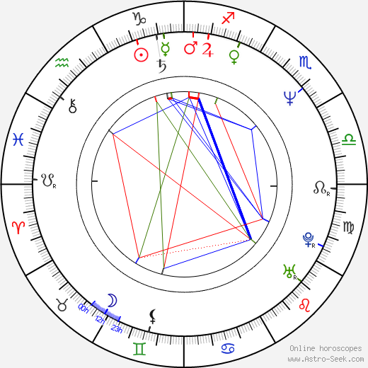 Roman Hájek astro natal birth chart, Roman Hájek horoscope, astrology