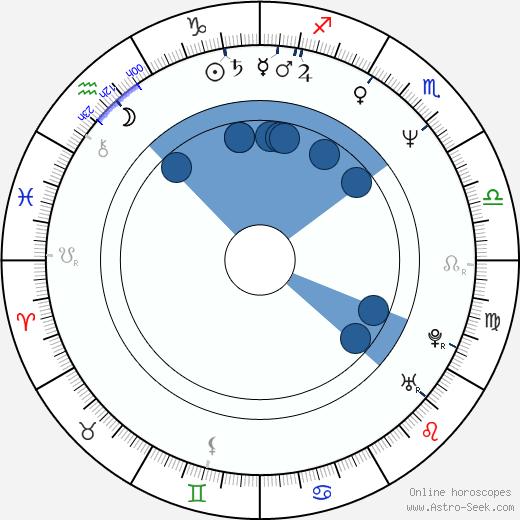 Shinya Tsukamoto wikipedia, horoscope, astrology, instagram