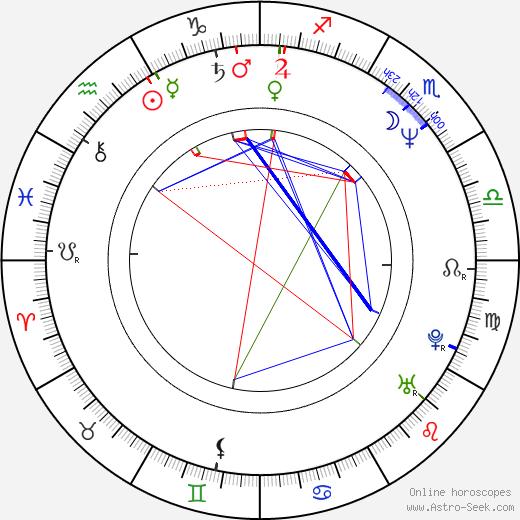 Simón Bross astro natal birth chart, Simón Bross horoscope, astrology