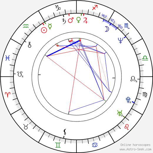 Štefan Semjan astro natal birth chart, Štefan Semjan horoscope, astrology