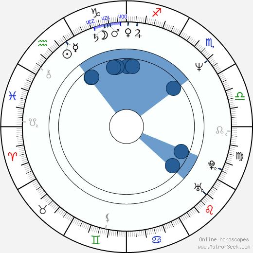 Tomáš Juřička wikipedia, horoscope, astrology, instagram