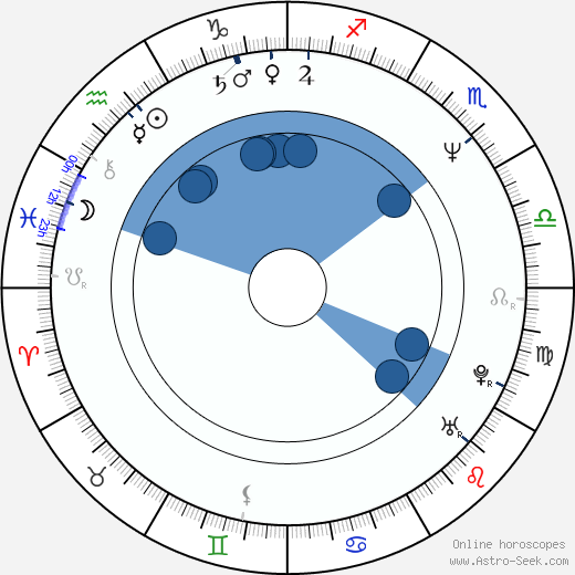 Václav Marhoul wikipedia, horoscope, astrology, instagram