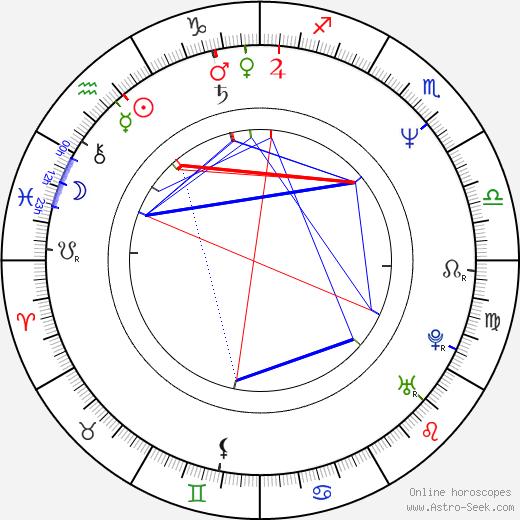 Václav Marhoul birth chart, Václav Marhoul astro natal horoscope, astrology