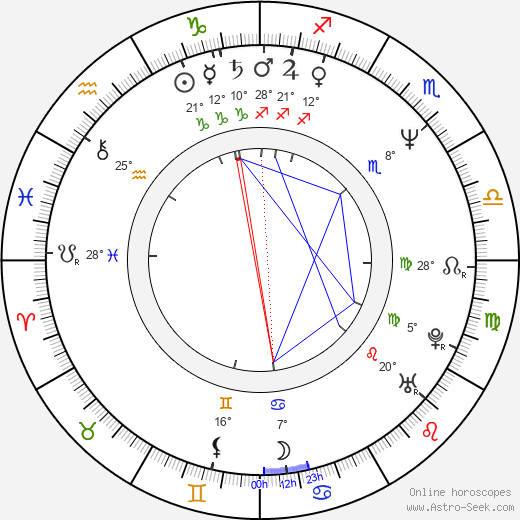 Wanda Cannon birth chart, biography, wikipedia 2018, 2019