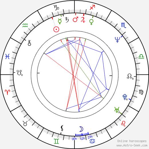Wanda Cannon astro natal birth chart, Wanda Cannon horoscope, astrology