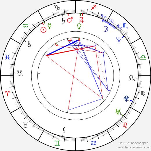 Zdeněk Pecháček astro natal birth chart, Zdeněk Pecháček horoscope, astrology