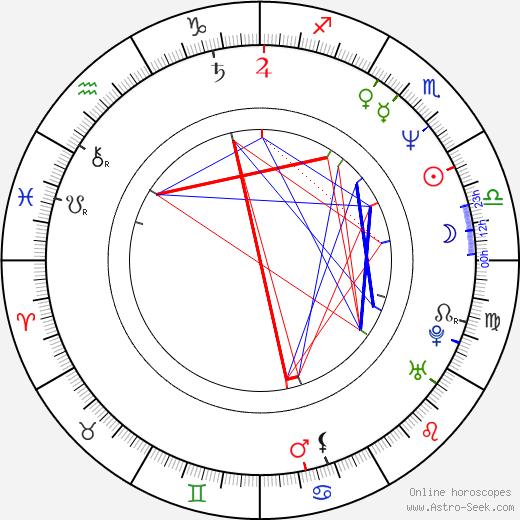 Anna Hruby tema natale, oroscopo, Anna Hruby oroscopi gratuiti, astrologia