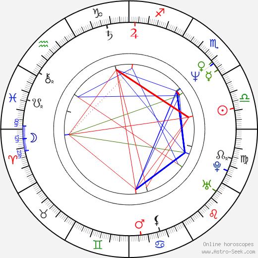 Antonio De Poli birth chart, Antonio De Poli astro natal horoscope, astrology