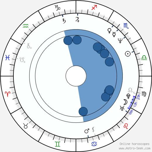 Birgitte Simonsen wikipedia, horoscope, astrology, instagram