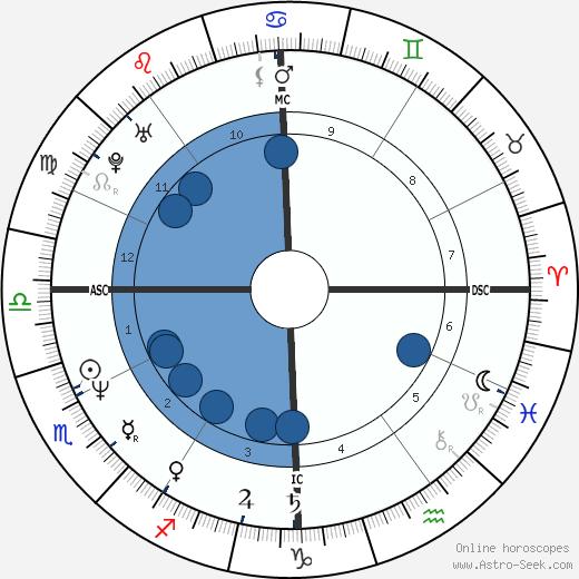 Bob Pattison wikipedia, horoscope, astrology, instagram