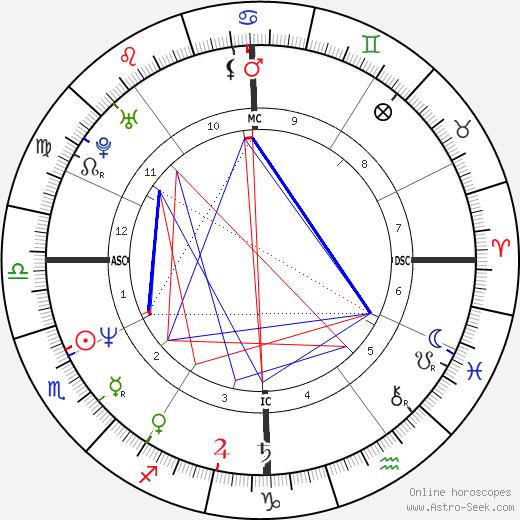 Bob Pattison tema natale, oroscopo, Bob Pattison oroscopi gratuiti, astrologia