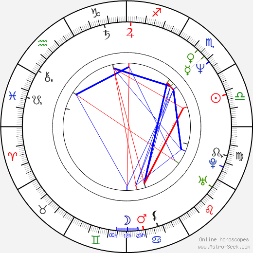 Byeong-ok Kim astro natal birth chart, Byeong-ok Kim horoscope, astrology