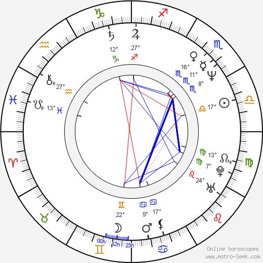 Carla Signoris birth chart, biography, wikipedia 2020, 2021