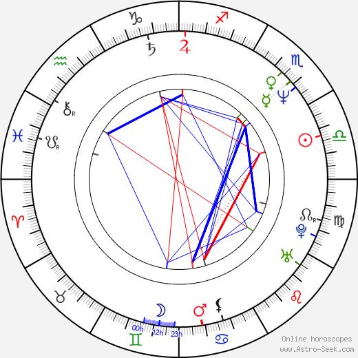 Carla Signoris birth chart, Carla Signoris astro natal horoscope, astrology