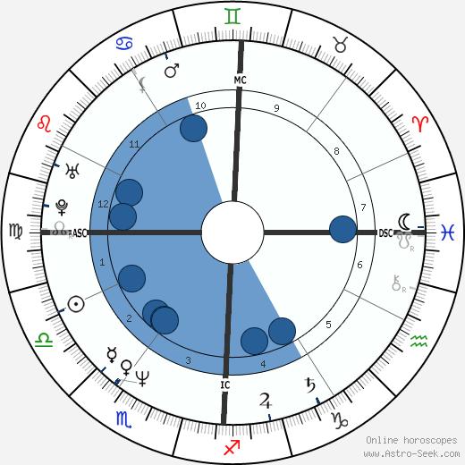 Cinzia de Ponti wikipedia, horoscope, astrology, instagram