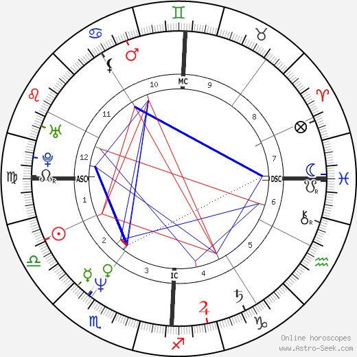 Cinzia de Ponti birth chart, Cinzia de Ponti astro natal horoscope, astrology
