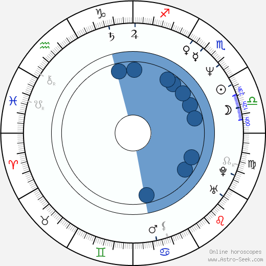 Dan Woodgate wikipedia, horoscope, astrology, instagram