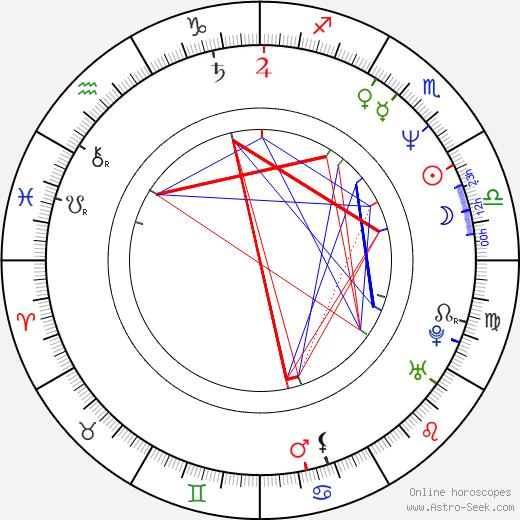 Dan Woodgate birth chart, Dan Woodgate astro natal horoscope, astrology