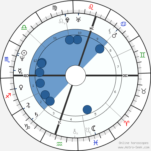 Diego Maradona wikipedia, horoscope, astrology, instagram
