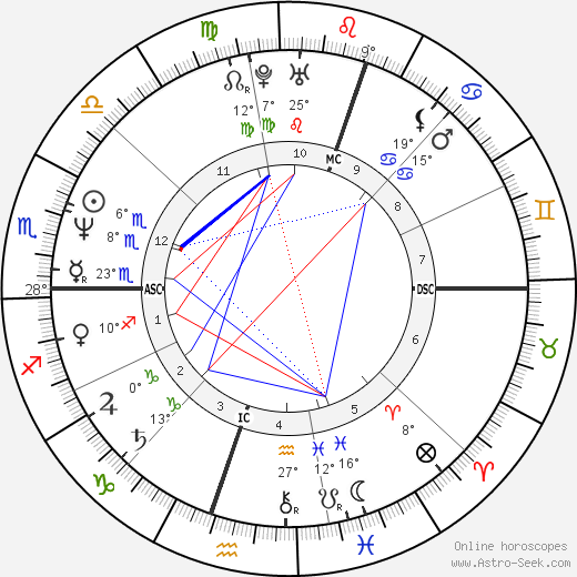 Diego Maradona birth chart, biography, wikipedia 2019, 2020