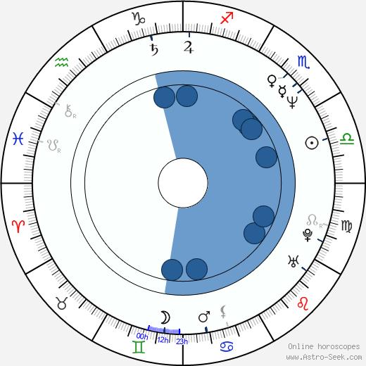 Elvis Tsui wikipedia, horoscope, astrology, instagram