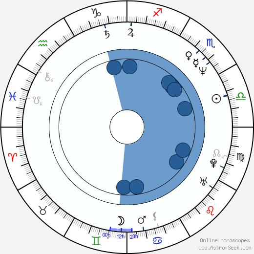 Eric Martin wikipedia, horoscope, astrology, instagram