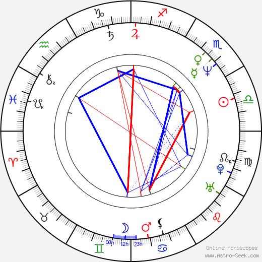 Eric Martin tema natale, oroscopo, Eric Martin oroscopi gratuiti, astrologia