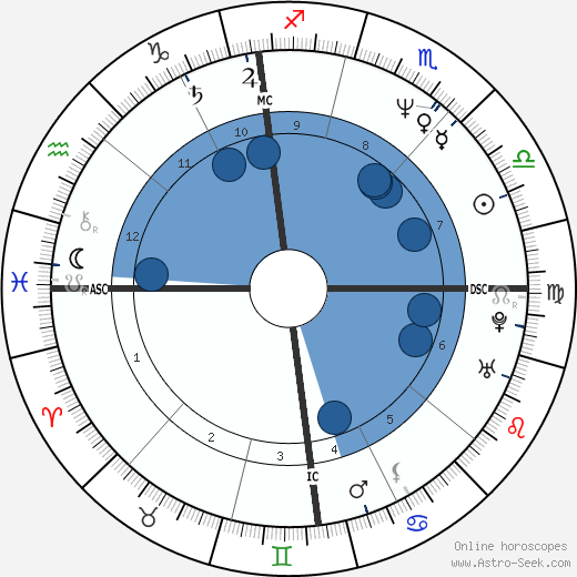 Gianfranco Stevanin wikipedia, horoscope, astrology, instagram