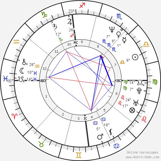 Gianfranco Stevanin birth chart, biography, wikipedia 2019, 2020