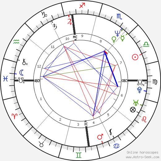 Gianfranco Stevanin birth chart, Gianfranco Stevanin astro natal horoscope, astrology