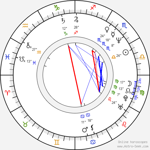 Guy Henry birth chart, biography, wikipedia 2019, 2020