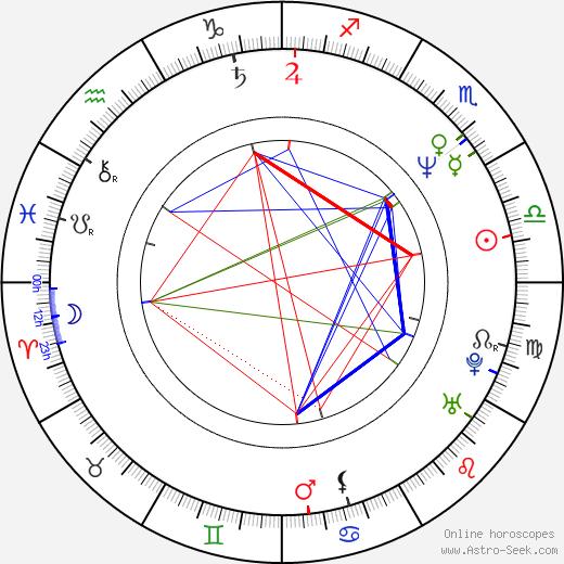 Heidi Holicker tema natale, oroscopo, Heidi Holicker oroscopi gratuiti, astrologia